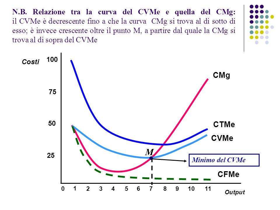 N.B. Relazione tra la curva del CVMe e quella del CMg: il CVMe è decrescente fino a che la curva CMg si trova al di sotto di esso; è invece crescente