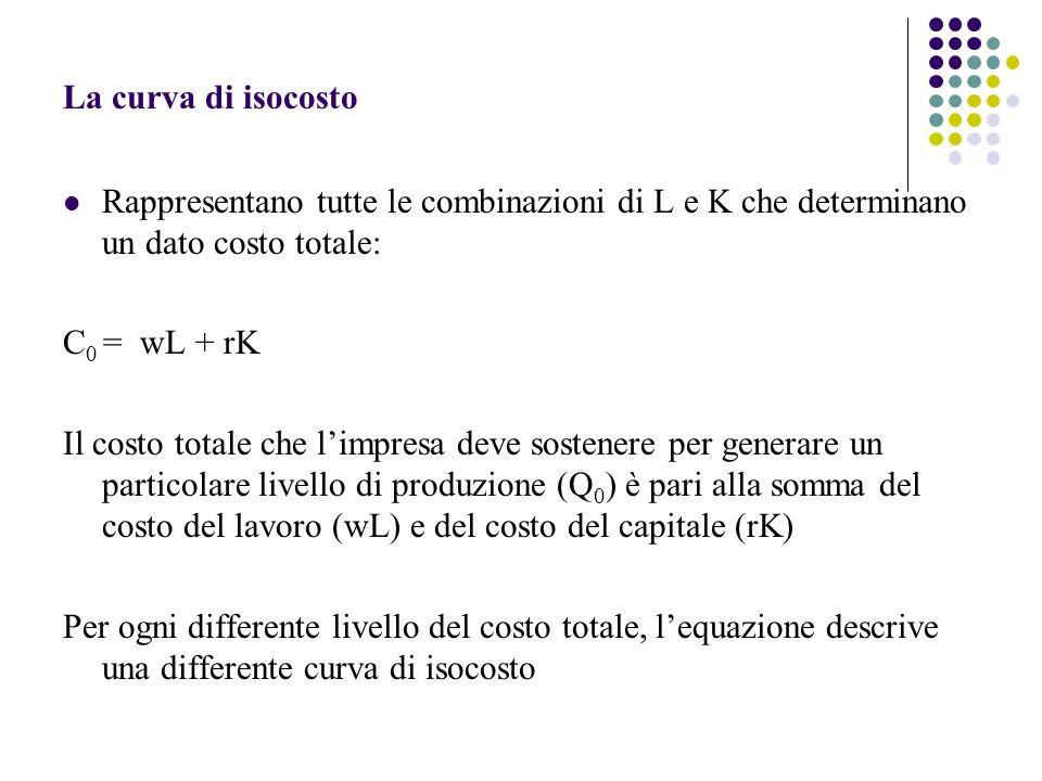 La curva di isocosto Rappresentano tutte le combinazioni di L e K che determinano un dato costo totale: C 0 = wL + rK Il costo totale che limpresa dev