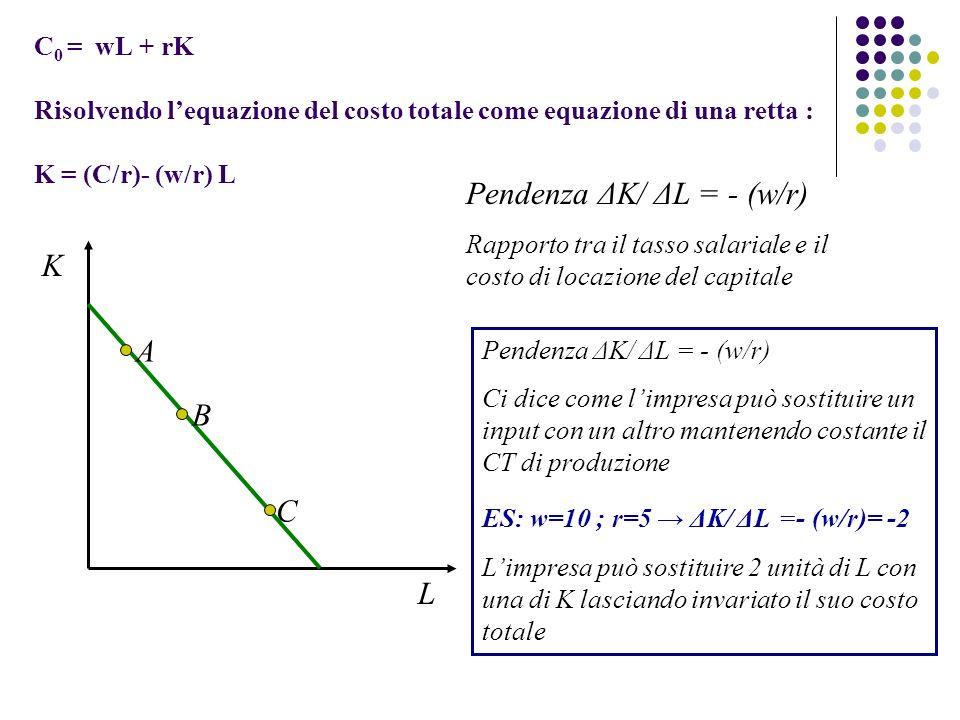 C 0 = wL + rK Risolvendo lequazione del costo totale come equazione di una retta : K = (C/r)- (w/r) L K L A B C Pendenza ΔK/ ΔL = - (w/r) Rapporto tra