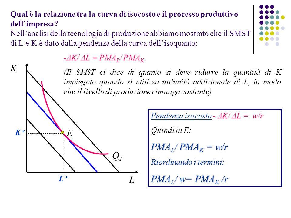 Qual è la relazione tra la curva di isocosto e il processo produttivo dellimpresa? Nellanalisi della tecnologia di produzione abbiamo mostrato che il
