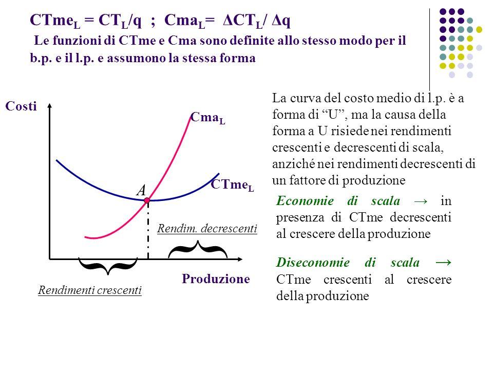 CTme L = CT L /q ; Cma L = ΔCT L / Δq Le funzioni di CTme e Cma sono definite allo stesso modo per il b.p. e il l.p. e assumono la stessa forma Cma L