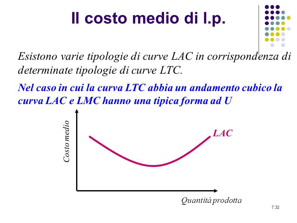 7.32 Il costo medio di l.p. Esistono varie tipologie di curve LAC in corrispondenza di determinate tipologie di curve LTC. Nel caso in cui la curva LT