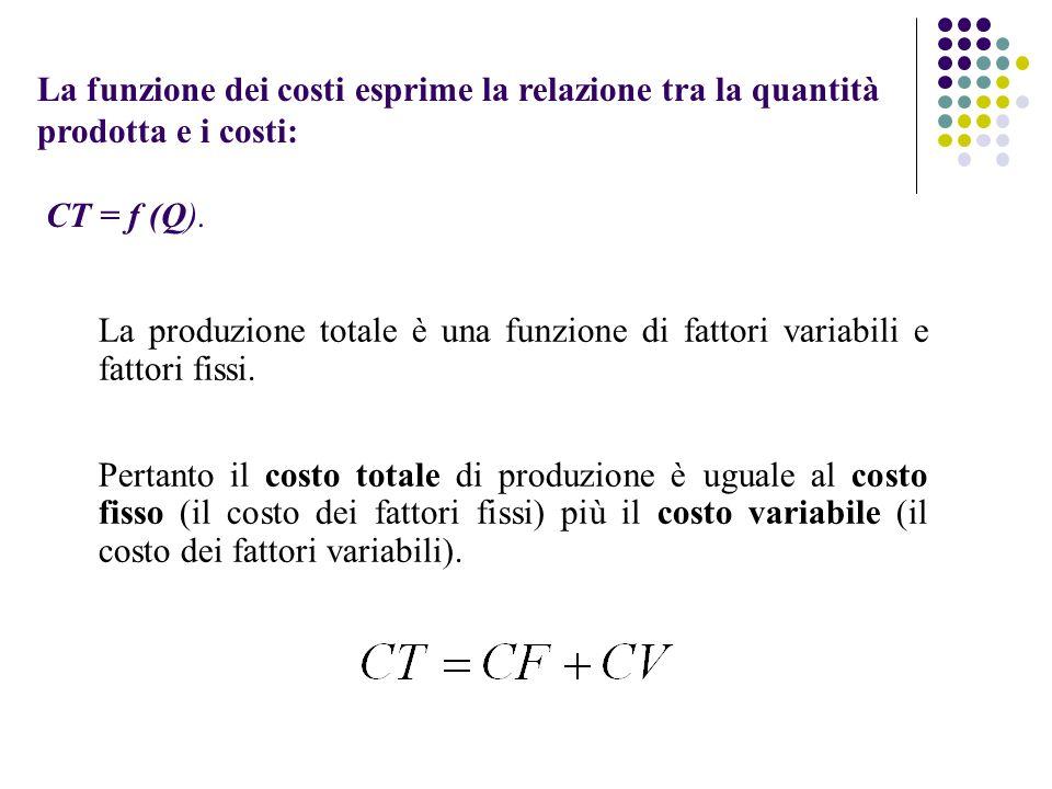 La produzione totale è una funzione di fattori variabili e fattori fissi. Pertanto il costo totale di produzione è uguale al costo fisso (il costo dei