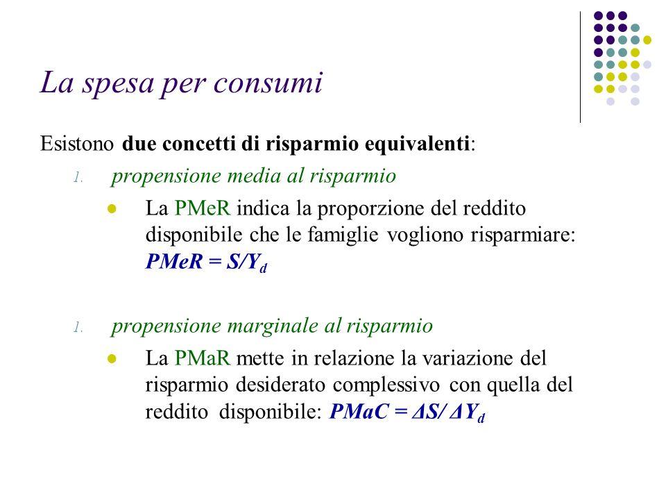 La spesa per consumi Esistono due concetti di risparmio equivalenti: 1. propensione media al risparmio La PMeR indica la proporzione del reddito dispo