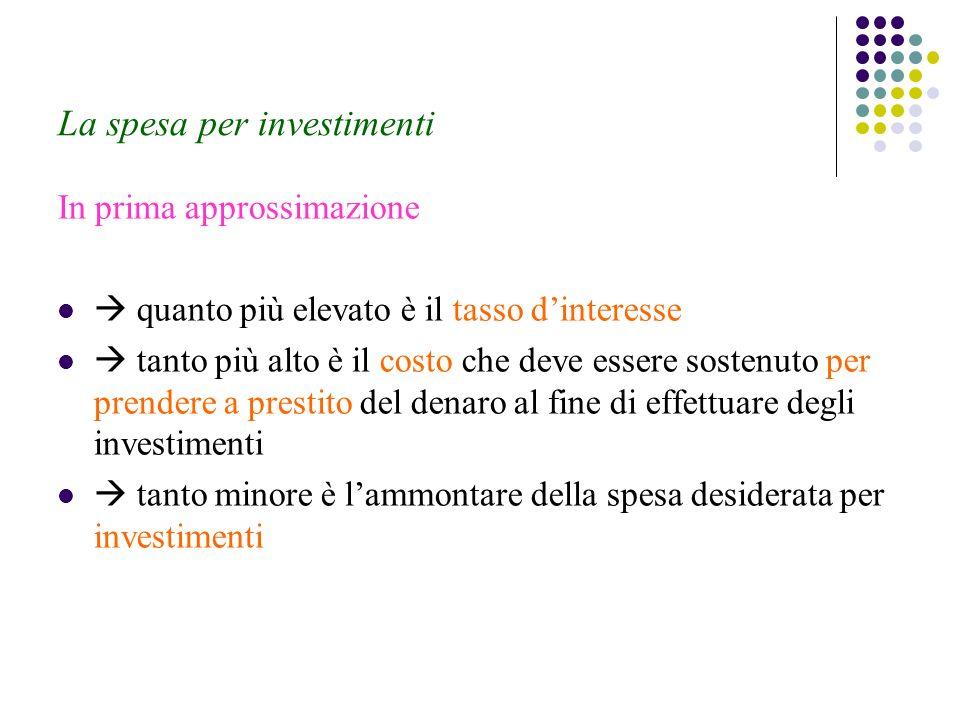 La spesa per investimenti In prima approssimazione quanto più elevato è il tasso dinteresse tanto più alto è il costo che deve essere sostenuto per prendere a prestito del denaro al fine di effettuare degli investimenti tanto minore è lammontare della spesa desiderata per investimenti