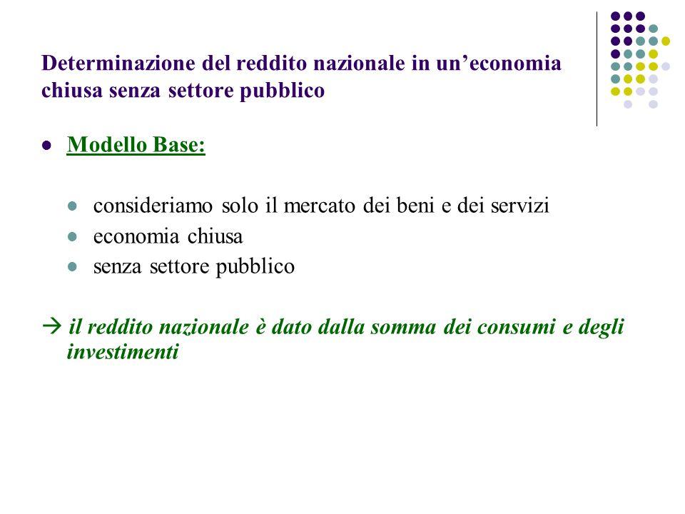 Determinazione del reddito nazionale in uneconomia chiusa senza settore pubblico Modello Base: consideriamo solo il mercato dei beni e dei servizi economia chiusa senza settore pubblico il reddito nazionale è dato dalla somma dei consumi e degli investimenti