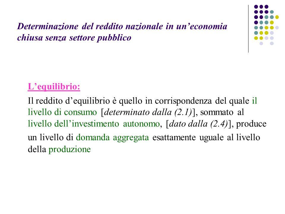 Determinazione del reddito nazionale in uneconomia chiusa senza settore pubblico Lequilibrio: Il reddito dequilibrio è quello in corrispondenza del qu