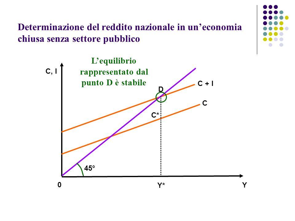 Determinazione del reddito nazionale in uneconomia chiusa senza settore pubblico 45° C + I C D C* Y* Y 0 C, I Lequilibrio rappresentato dal punto D è stabile