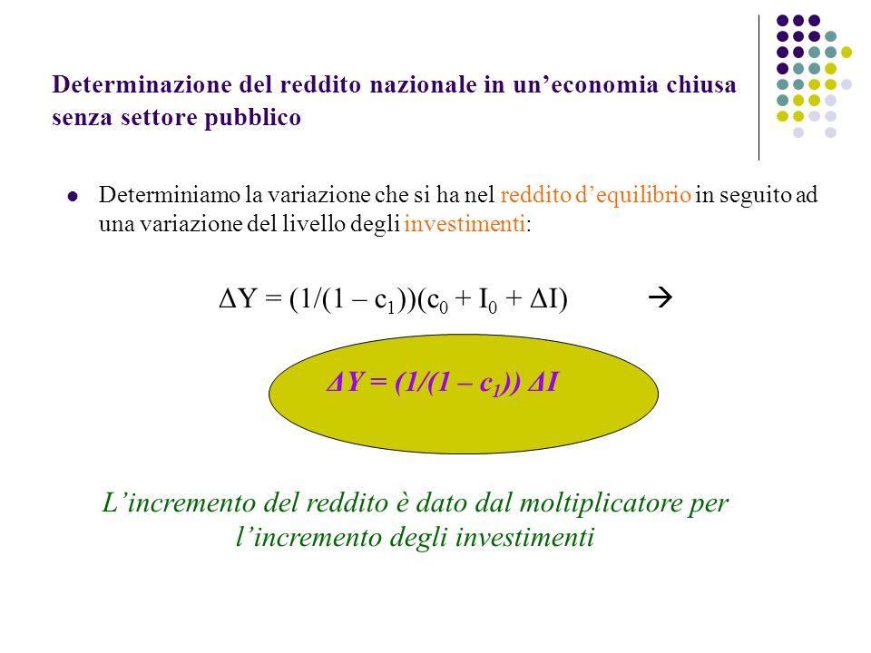 Determinazione del reddito nazionale in uneconomia chiusa senza settore pubblico Determiniamo la variazione che si ha nel reddito dequilibrio in seguito ad una variazione del livello degli investimenti: ΔY = (1/(1 – c 1 ))(c 0 + I 0 + ΔI) ΔY = (1/(1 – c 1 )) ΔI Lincremento del reddito è dato dal moltiplicatore per lincremento degli investimenti