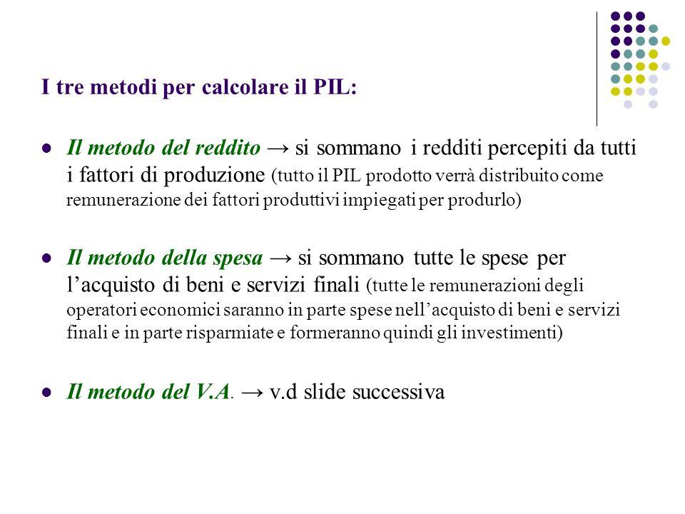 I tre metodi per calcolare il PIL: Il metodo del reddito si sommano i redditi percepiti da tutti i fattori di produzione (tutto il PIL prodotto verrà