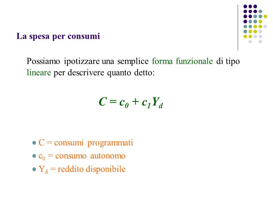 La spesa per consumi Possiamo ipotizzare una semplice forma funzionale di tipo lineare per descrivere quanto detto: C = c 0 + c 1 Y d C = consumi programmati c 0 = consumo autonomo Y d = reddito disponibile