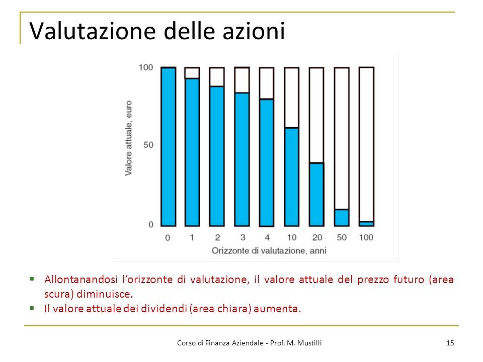 15Corso di Finanza Aziendale - Prof. M. Mustilli Valutazione delle azioni Allontanandosi lorizzonte di valutazione, il valore attuale del prezzo futur