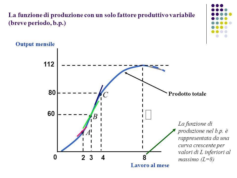 Prodotto totale Lavoro al mese Output mensile 60 112 0 348 La funzione di produzione con un solo fattore produttivo variabile (breve periodo, b.p.) 80 La funzione di produzione nel b.p.