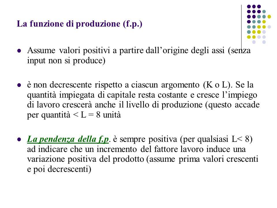 La funzione di produzione (f.p.) Assume valori positivi a partire dallorigine degli assi (senza input non si produce) è non decrescente rispetto a ciascun argomento (K o L).