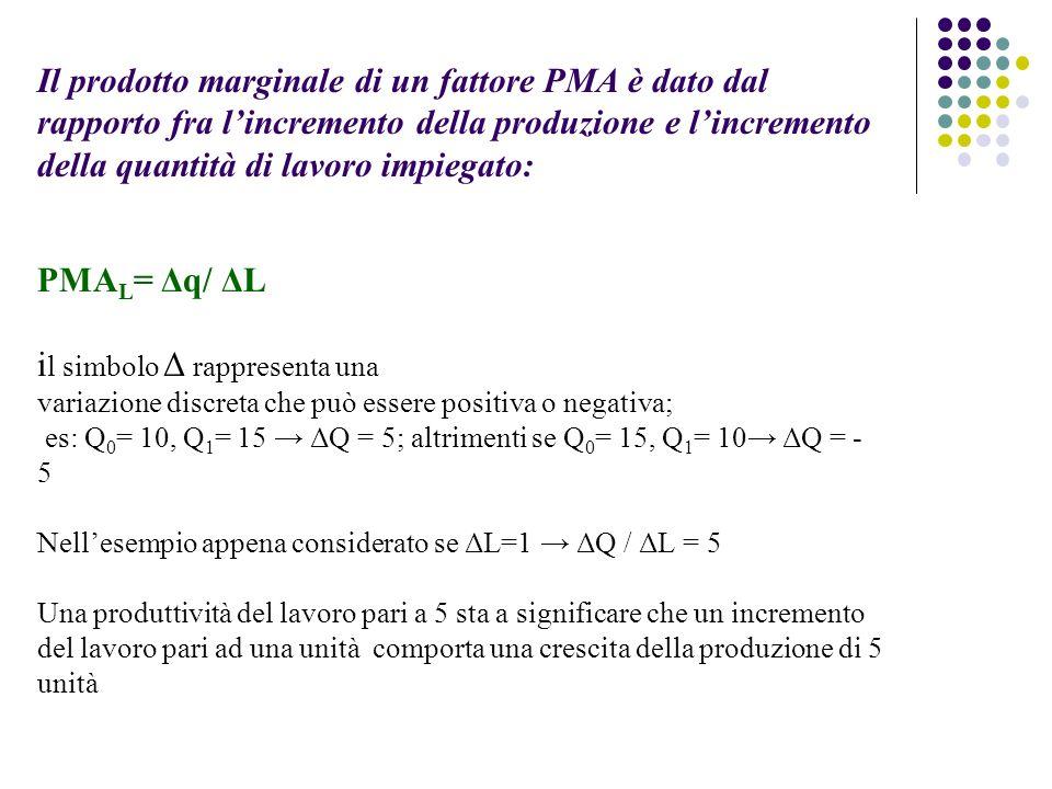 Il prodotto marginale di un fattore PMA è dato dal rapporto fra lincremento della produzione e lincremento della quantità di lavoro impiegato: PMA L = Δq/ ΔL i l simbolo Δ rappresenta una variazione discreta che può essere positiva o negativa; es: Q 0 = 10, Q 1 = 15 ΔQ = 5; altrimenti se Q 0 = 15, Q 1 = 10 ΔQ = - 5 Nellesempio appena considerato se ΔL=1 ΔQ / ΔL = 5 Una produttività del lavoro pari a 5 sta a significare che un incremento del lavoro pari ad una unità comporta una crescita della produzione di 5 unità