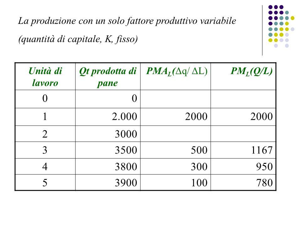 Unità di lavoro Qt prodotta di pane PMA L (Δq/ ΔL)PM L (Q/L) 00 12.0002000 23000 335005001167 43800300950 53900100780 La produzione con un solo fattore produttivo variabile (quantità di capitale, K, fisso)