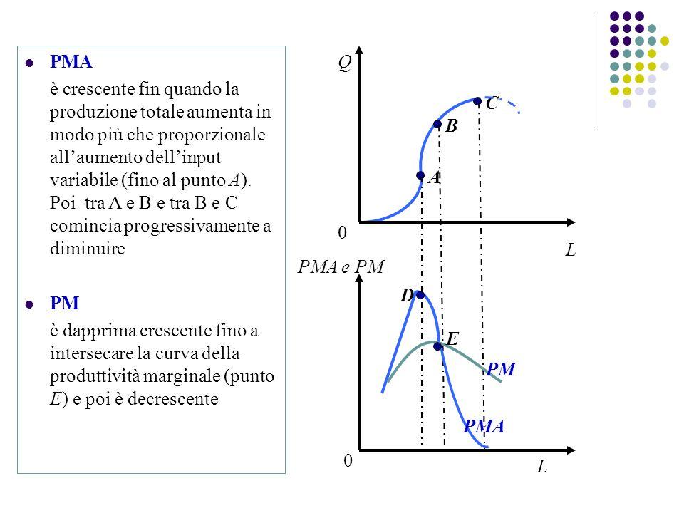 A B C PMA è crescente fin quando la produzione totale aumenta in modo più che proporzionale allaumento dellinput variabile (fino al punto A).