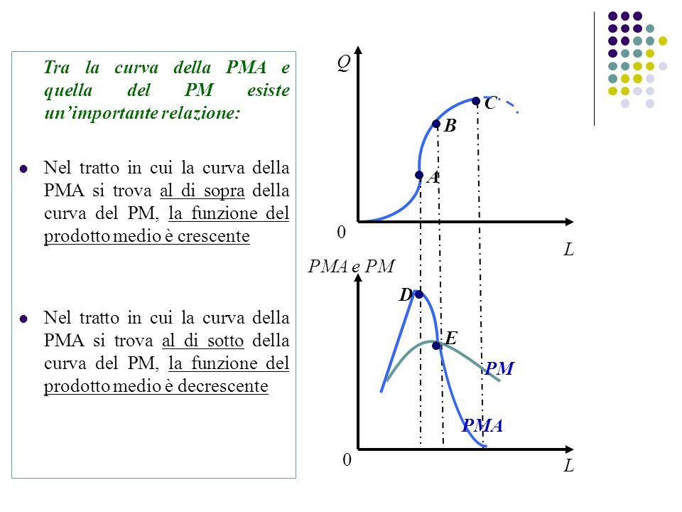 A B C Tra la curva della PMA e quella del PM esiste unimportante relazione: Nel tratto in cui la curva della PMA si trova al di sopra della curva del PM, la funzione del prodotto medio è crescente Nel tratto in cui la curva della PMA si trova al di sotto della curva del PM, la funzione del prodotto medio è decrescente L Q PMA PM L PMA e PM E 0 0 D