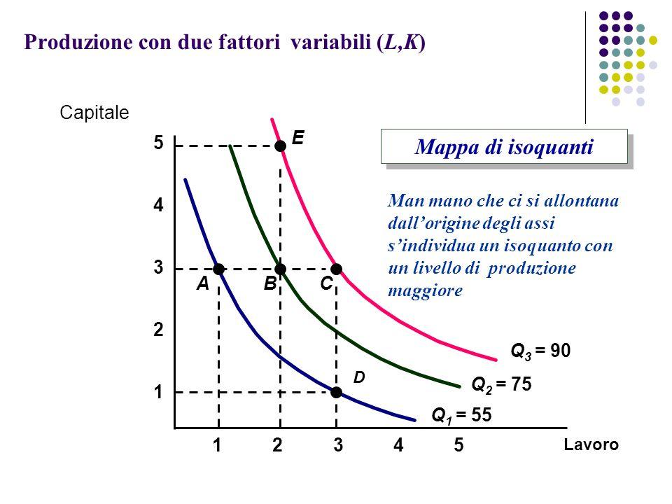 Produzione con due fattori variabili (L,K) Lavoro 1 2 3 4 12345 5 Q 1 = 55 A D B Q 2 = 75 Q 3 = 90 C E Capitale Mappa di isoquanti Man mano che ci si allontana dallorigine degli assi sindividua un isoquanto con un livello di produzione maggiore