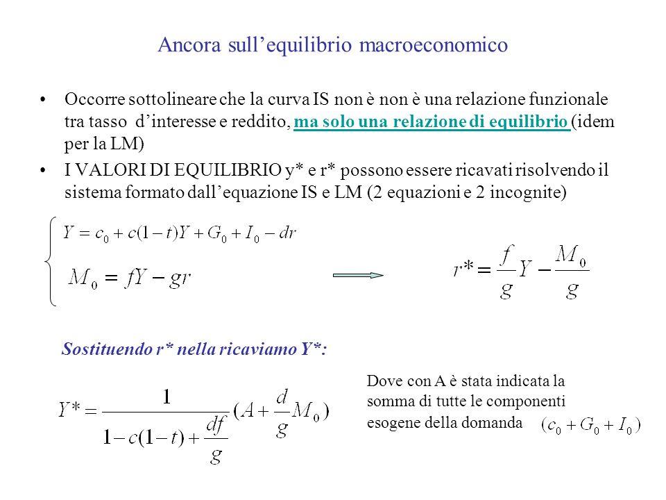 Ancora sullequilibrio macroeconomico Occorre sottolineare che la curva IS non è non è una relazione funzionale tra tasso dinteresse e reddito, ma solo una relazione di equilibrio (idem per la LM) I VALORI DI EQUILIBRIO y* e r* possono essere ricavati risolvendo il sistema formato dallequazione IS e LM (2 equazioni e 2 incognite) Sostituendo r* nella ricaviamo Y*: Dove con A è stata indicata la somma di tutte le componenti esogene della domanda