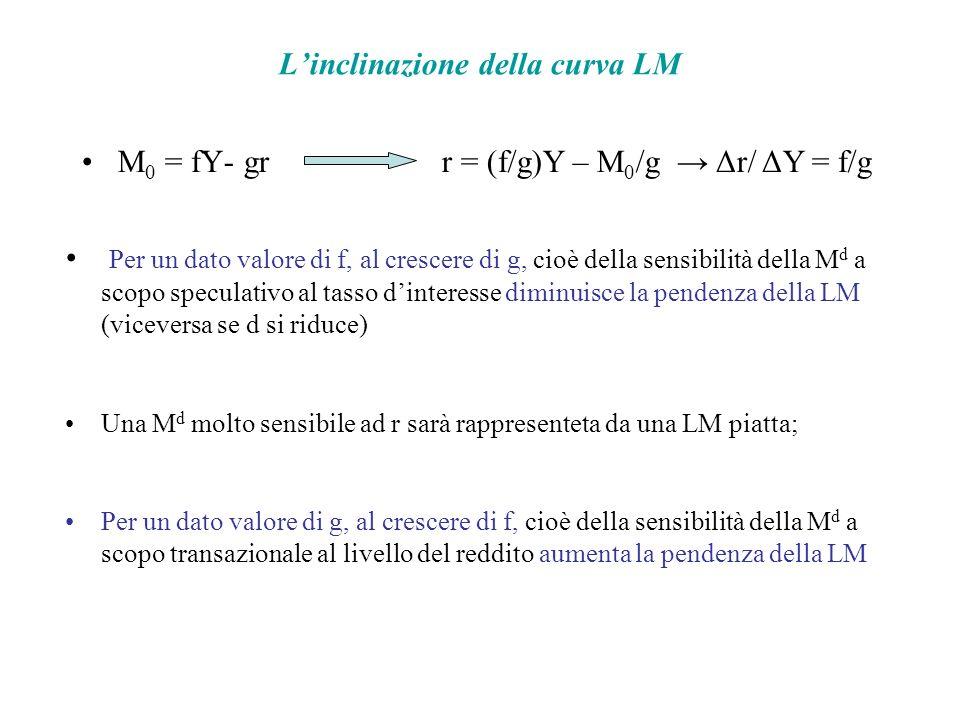 Linclinazione della curva LM M 0 = fY- grr = (f/g)Y – M 0 /g Δr/ ΔY = f/g Per un dato valore di f, al crescere di g, cioè della sensibilità della M d a scopo speculativo al tasso dinteresse diminuisce la pendenza della LM (viceversa se d si riduce) Una M d molto sensibile ad r sarà rappresenteta da una LM piatta; Per un dato valore di g, al crescere di f, cioè della sensibilità della M d a scopo transazionale al livello del reddito aumenta la pendenza della LM