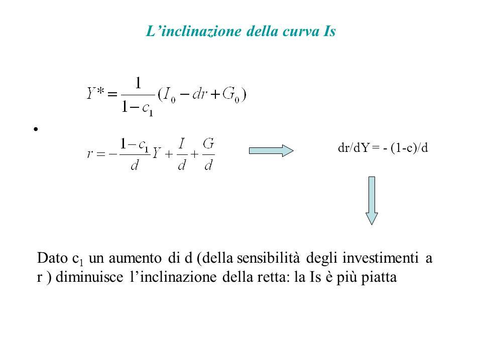Linclinazione della curva Is dr/dY = - (1-c)/d Dato c 1 un aumento di d (della sensibilità degli investimenti a r ) diminuisce linclinazione della retta: la Is è più piatta