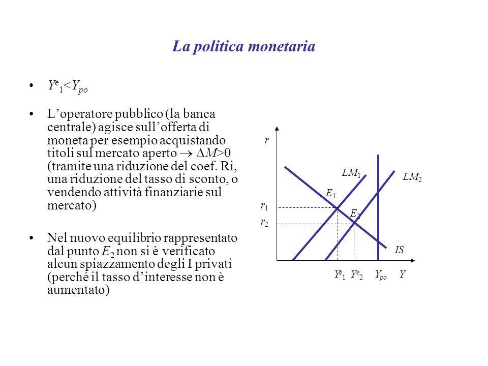 La politica monetaria Y e 1 <Y po Loperatore pubblico (la banca centrale) agisce sullofferta di moneta per esempio acquistando titoli sul mercato aperto M>0 (tramite una riduzione del coef.