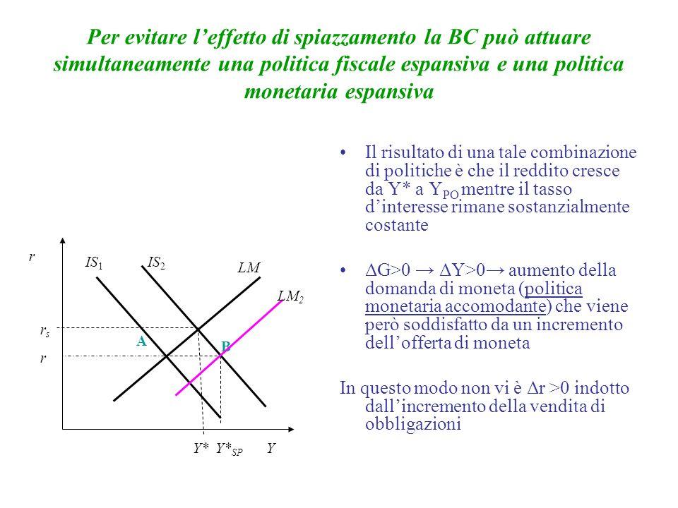 Per evitare leffetto di spiazzamento la BC può attuare simultaneamente una politica fiscale espansiva e una politica monetaria espansiva Il risultato di una tale combinazione di politiche è che il reddito cresce da Y* a Y PO mentre il tasso dinteresse rimane sostanzialmente costante ΔG>0 ΔY>0 aumento della domanda di moneta (politica monetaria accomodante) che viene però soddisfatto da un incremento dellofferta di moneta In questo modo non vi è Δr >0 indotto dallincremento della vendita di obbligazioni r Y IS 2 LM IS 1 Y*Y* SP A B LM 2 r rsrs