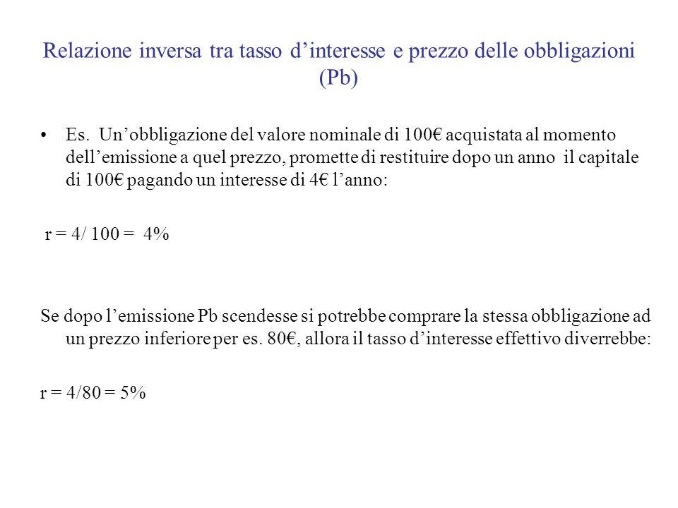 Relazione inversa tra tasso dinteresse e prezzo delle obbligazioni (Pb) Es.