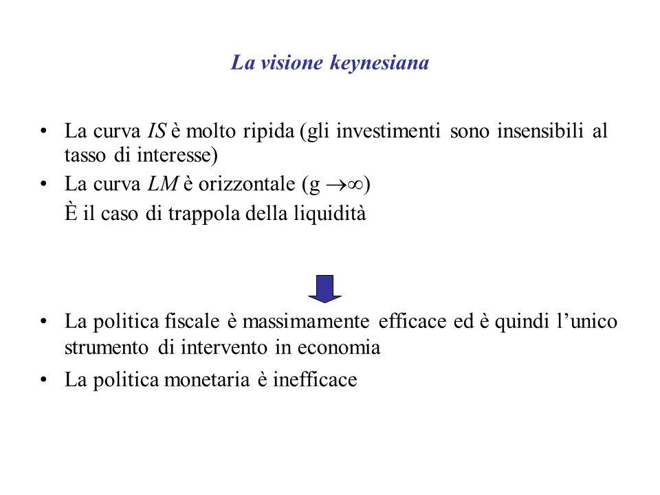La visione keynesiana La curva IS è molto ripida (gli investimenti sono insensibili al tasso di interesse) La curva LM è orizzontale (g ) È il caso di trappola della liquidità La politica fiscale è massimamente efficace ed è quindi lunico strumento di intervento in economia La politica monetaria è inefficace