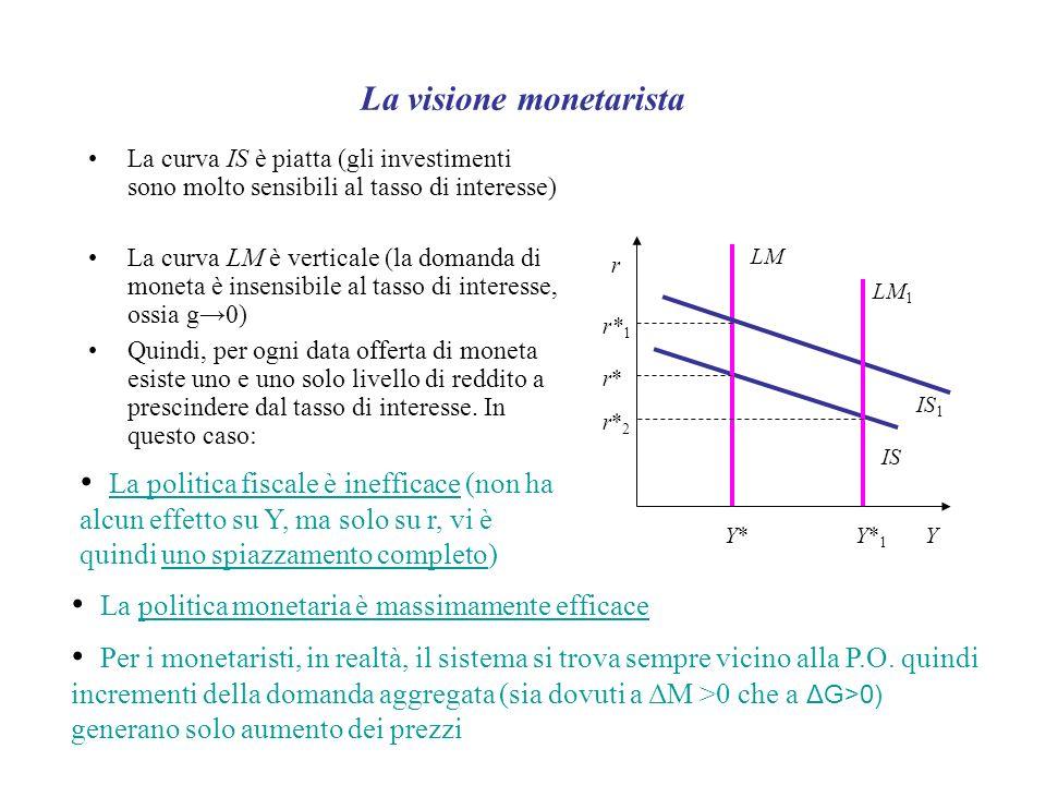 La visione monetarista La curva IS è piatta (gli investimenti sono molto sensibili al tasso di interesse) La curva LM è verticale (la domanda di moneta è insensibile al tasso di interesse, ossia g0) Quindi, per ogni data offerta di moneta esiste uno e uno solo livello di reddito a prescindere dal tasso di interesse.