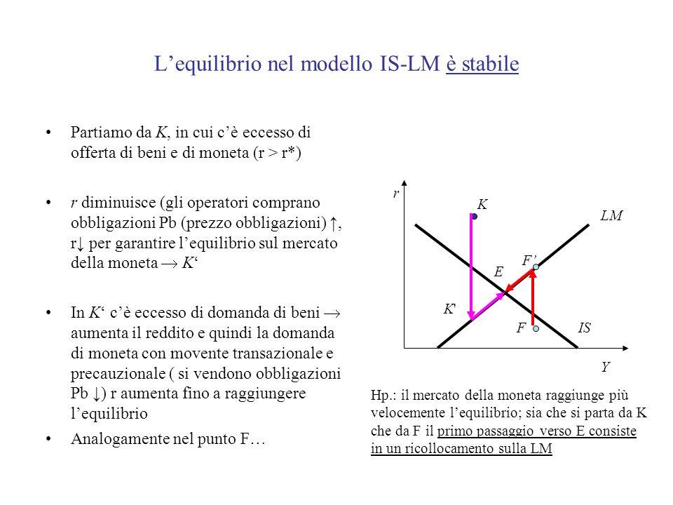 Lequilibrio nel modello IS-LM è stabile Partiamo da K, in cui cè eccesso di offerta di beni e di moneta (r > r*) r diminuisce (gli operatori comprano obbligazioni Pb (prezzo obbligazioni), r per garantire lequilibrio sul mercato della moneta K In K cè eccesso di domanda di beni aumenta il reddito e quindi la domanda di moneta con movente transazionale e precauzionale ( si vendono obbligazioni Pb ) r aumenta fino a raggiungere lequilibrio Analogamente nel punto F… r Y IS LM K K K E F F Hp.: il mercato della moneta raggiunge più velocemente lequilibrio; sia che si parta da K che da F il primo passaggio verso E consiste in un ricollocamento sulla LM