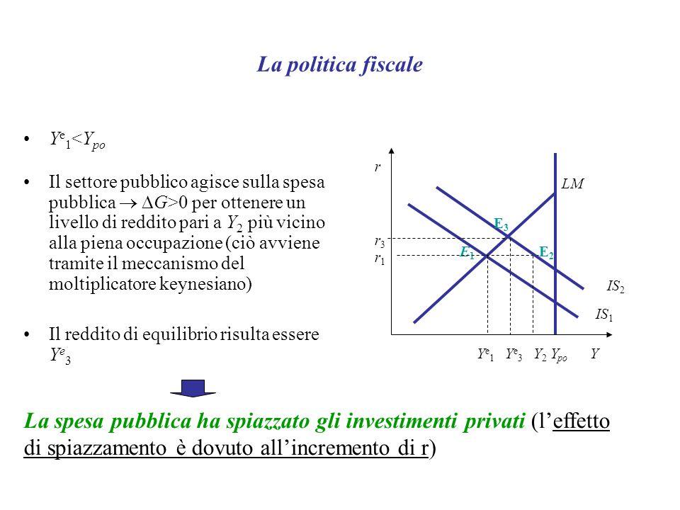 La politica fiscale Y e 1 <Y po Il settore pubblico agisce sulla spesa pubblica G>0 per ottenere un livello di reddito pari a Y 2 più vicino alla piena occupazione (ciò avviene tramite il meccanismo del moltiplicatore keynesiano) Il reddito di equilibrio risulta essere Y e 3 La spesa pubblica ha spiazzato gli investimenti privati (leffetto di spiazzamento è dovuto allincremento di r) r Y IS 1 LM Y po E1E1 Ye1Ye1 Y2Y2 r1r1 IS 2 E3E3 Ye3Ye3 r3r3 E2E2