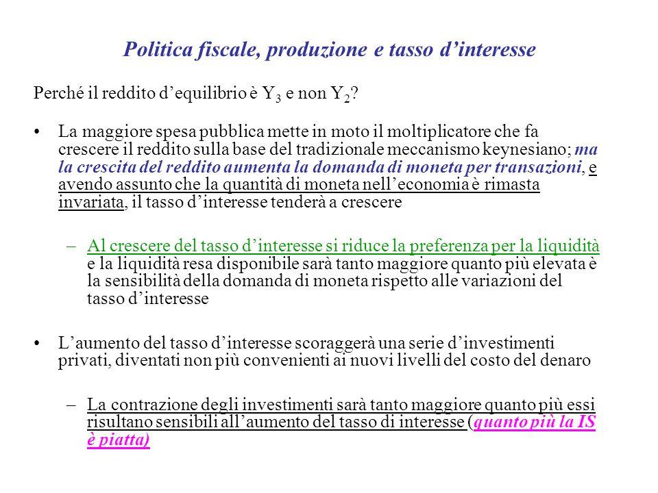 La trappola della liquidità r Y IS r min Y*Y* LM 1 LM IS 1 Y*1Y*1 La LM è rappresentata da una retta spezzata, nel primo tatto da una retta parallela allasse delle ascisse; in corrispondenza di un valore di r così basso (Pb alto) tutti gli operatori sono disposti a detenere moneta in forma liquida ( si spettano che in futuro Pb) A partire da r min e da Y 1 * la LM sarà inclinata positivamente In questo caso particolare la politica fiscale è massimamente efficace in quanto non vi è leffetto di spiazzamento (crowding out)