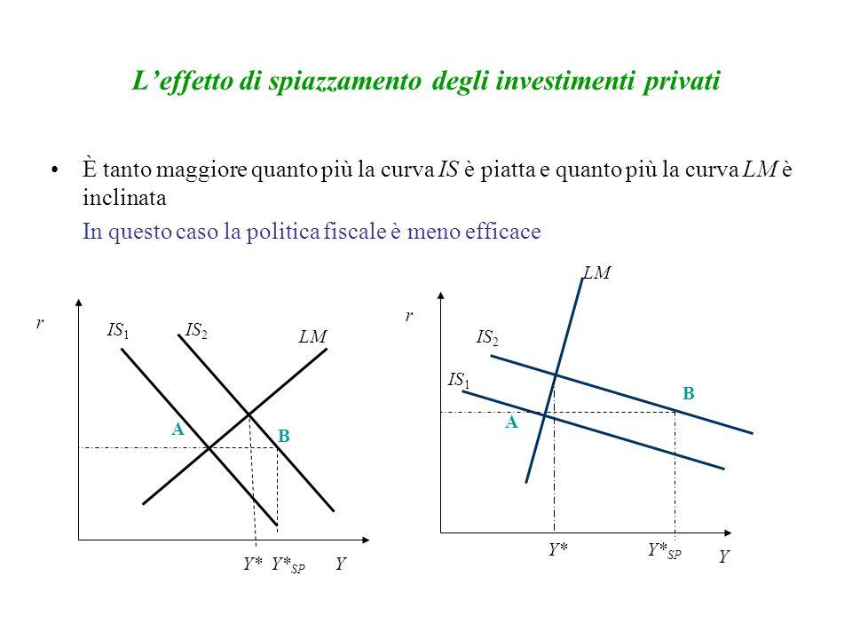 Leffetto di spiazzamento degli investimenti privati È tanto maggiore quanto più la curva IS è piatta e quanto più la curva LM è inclinata In questo caso la politica fiscale è meno efficace r r Y Y IS 2 LM IS 1 Y*Y* SP Y* IS 1 IS 2 LM A A B B