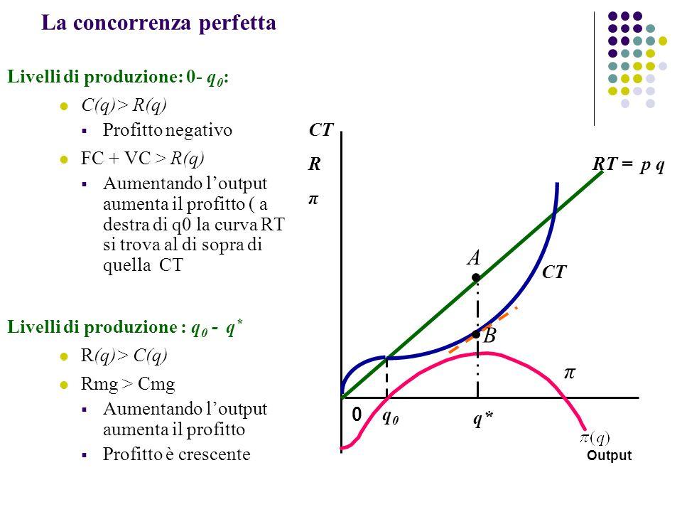 Livelli di produzione: 0- q 0 : C(q)> R(q) Profitto negativo FC + VC > R(q) Aumentando loutput aumenta il profitto ( a destra di q0 la curva RT si trova al di sopra di quella CT Livelli di produzione : q 0 - q * R(q)> C(q) Rmg > Cmg Aumentando loutput aumenta il profitto Profitto è crescente 0 Output La concorrenza perfetta RT = p q CT R π π q* q0q0 CT B A