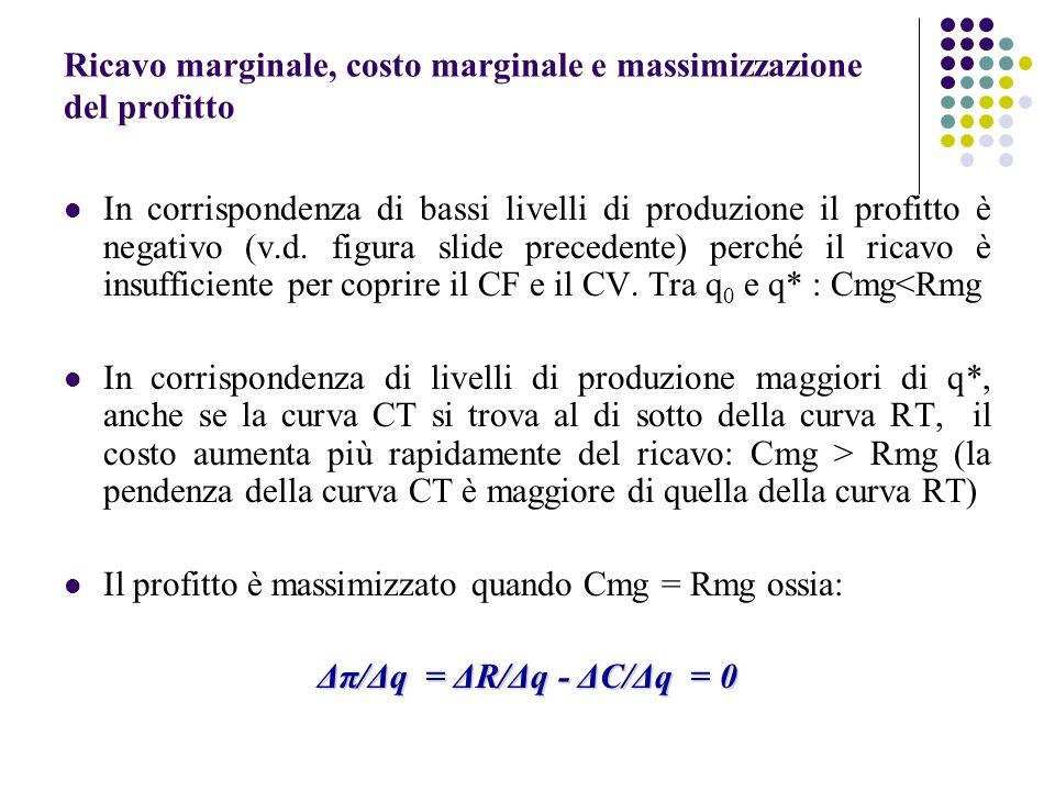Ricavo marginale, costo marginale e massimizzazione del profitto In corrispondenza di bassi livelli di produzione il profitto è negativo (v.d. figura