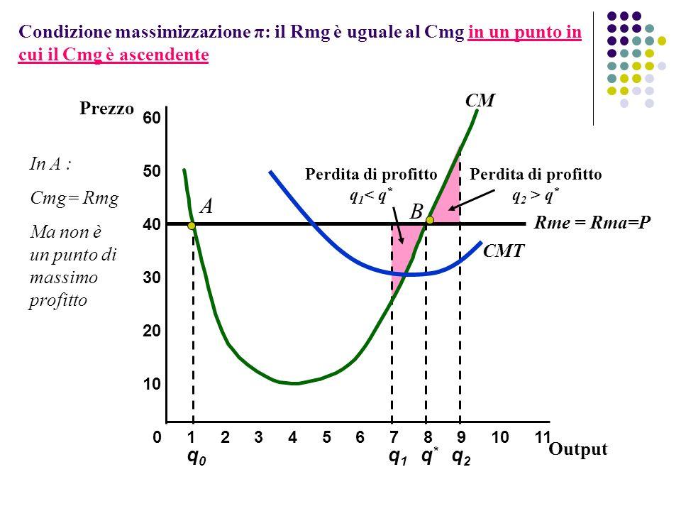 q0q0 Perdita di profitto q 1 < q * Perdita di profitto q 2 > q * q1q1 q2q2 Condizione massimizzazione π: il Rmg è uguale al Cmg in un punto in cui il Cmg è ascendente 10 20 30 40 Prezzo 01234567891011 50 60 CM Rme = Rma=P Output q*q* CMT A B In A : Cmg= Rmg Ma non è un punto di massimo profitto