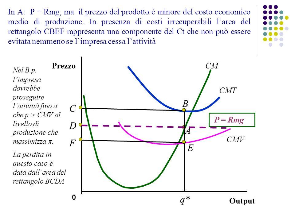 In A: P = Rmg, ma il prezzo del prodotto è minore del costo economico medio di produzione. In presenza di costi irrecuperabili larea del rettangolo CB