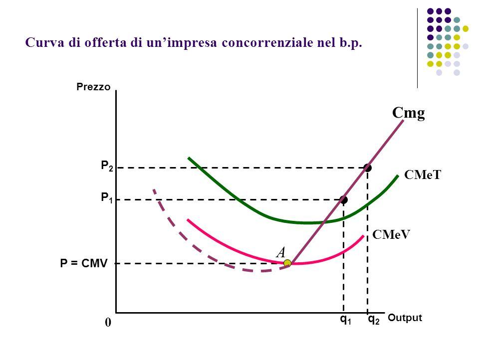 Curva di offerta di unimpresa concorrenziale nel b.p. Prezzo Output P = CMV P2P2 q2q2 P1P1 q1q1 CMeT CMeV A 0 Cmg
