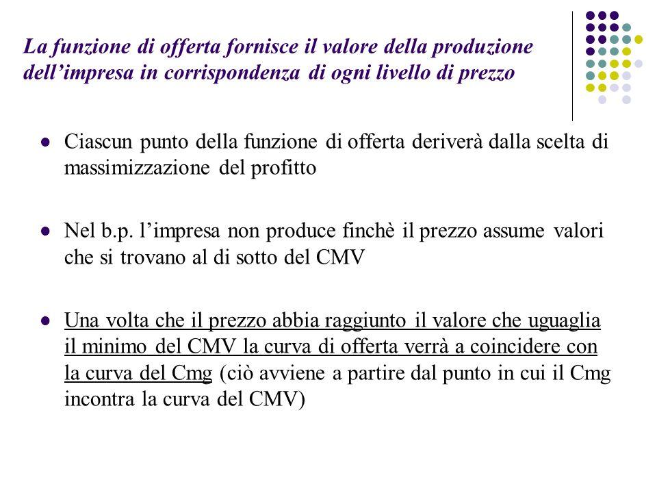La funzione di offerta fornisce il valore della produzione dellimpresa in corrispondenza di ogni livello di prezzo Ciascun punto della funzione di offerta deriverà dalla scelta di massimizzazione del profitto Nel b.p.