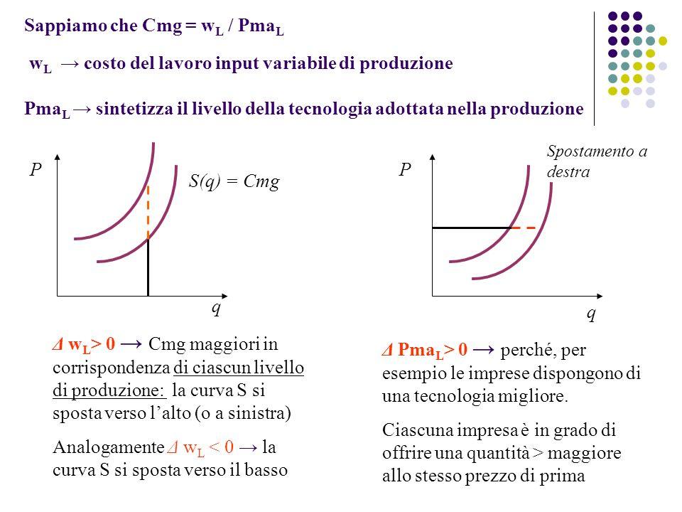 Sappiamo che Cmg = w L / Pma L w L costo del lavoro input variabile di produzione Pma L sintetizza il livello della tecnologia adottata nella produzione P q Δ w L > 0 Cmg maggiori in corrispondenza di ciascun livello di produzione: la curva S si sposta verso lalto (o a sinistra) Analogamente Δ w L < 0 la curva S si sposta verso il basso S(q) = Cmg P q Δ Pma L > 0 perché, per esempio le imprese dispongono di una tecnologia migliore.