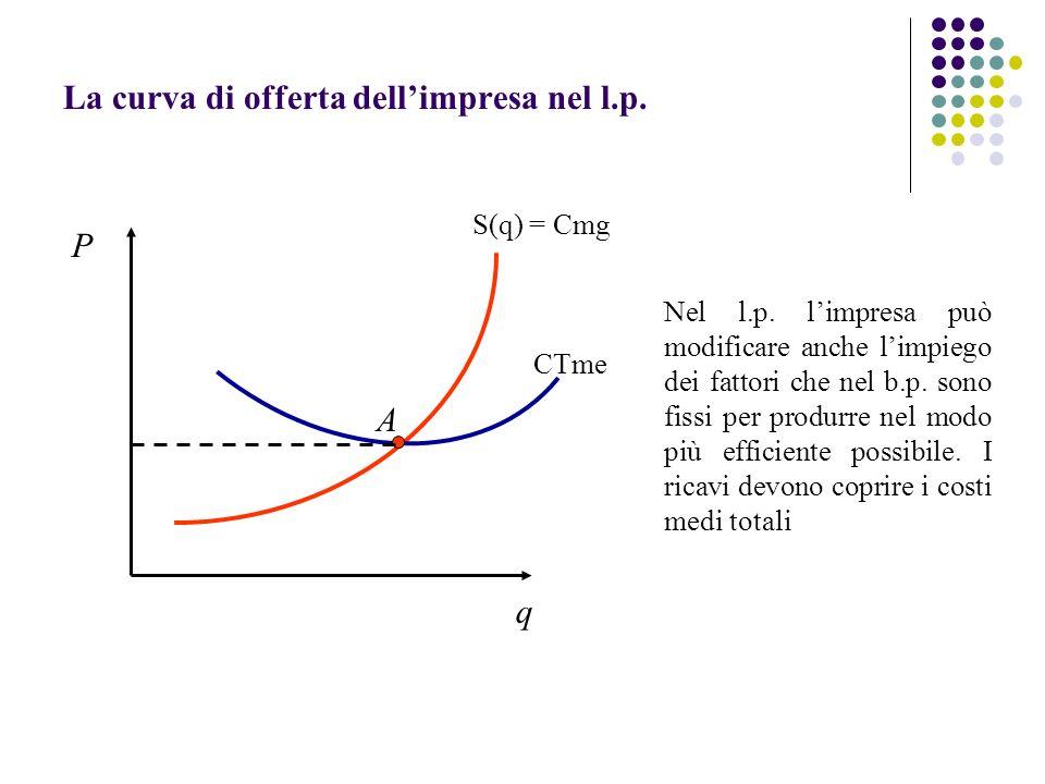 La curva di offerta dellimpresa nel l.p. S(q) = Cmg CTme A Nel l.p. limpresa può modificare anche limpiego dei fattori che nel b.p. sono fissi per pro