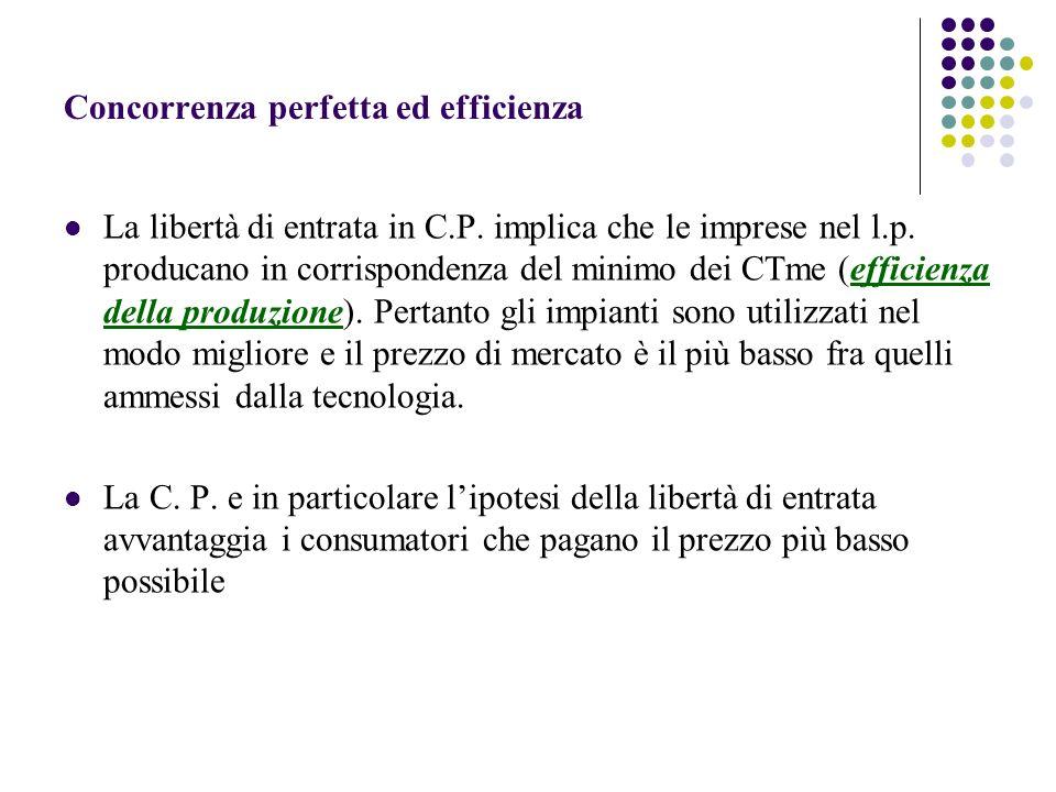 Concorrenza perfetta ed efficienza La libertà di entrata in C.P. implica che le imprese nel l.p. producano in corrispondenza del minimo dei CTme (effi