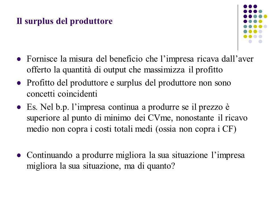 Il surplus del produttore Fornisce la misura del beneficio che limpresa ricava dallaver offerto la quantità di output che massimizza il profitto Profitto del produttore e surplus del produttore non sono concetti coincidenti Es.