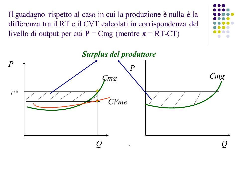 Il guadagno rispetto al caso in cui la produzione è nulla è la differenza tra il RT e il CVT calcolati in corrispondenza del livello di output per cui P = Cmg (mentre π = RT-CT) Cmg P Q P* Cmg P Q Surplus del produttore CVme