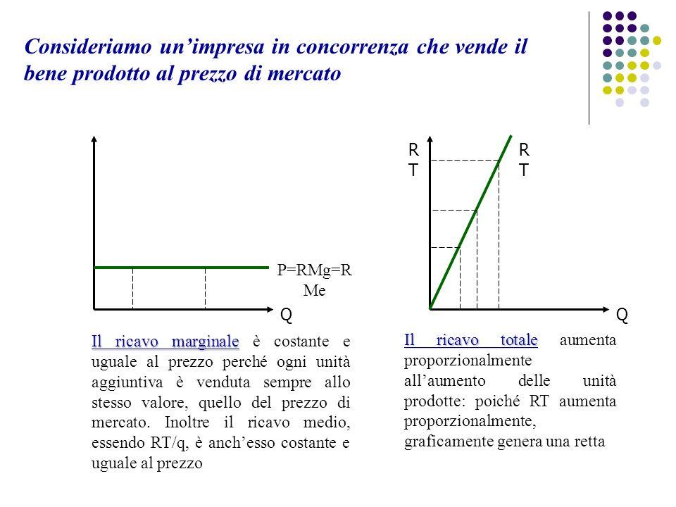Consideriamo unimpresa in concorrenza che vende il bene prodotto al prezzo di mercato RTRT Q RTRT Q P=RMg=R Me Il ricavo totale Il ricavo totale aumen