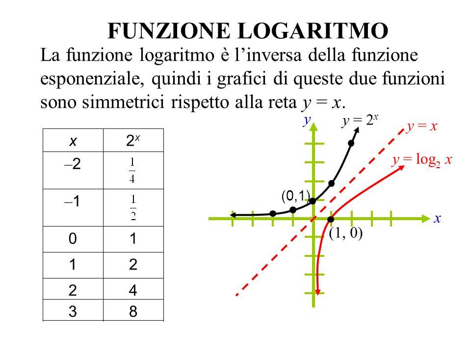 x y FUNZIONE LOGARITMO La funzione logaritmo è linversa della funzione esponenziale, quindi i grafici di queste due funzioni sono simmetrici rispetto
