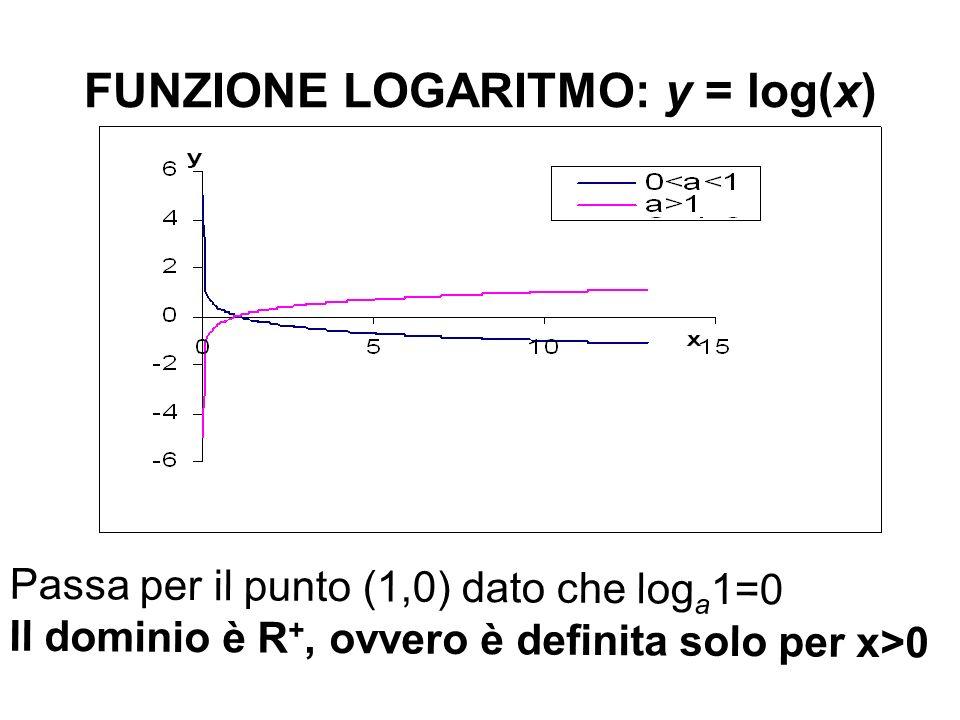 FUNZIONE LOGARITMO: y = log(x) Passa per il punto (1,0) dato che log a 1=0 Il dominio è R +, ovvero è definita solo per x>0