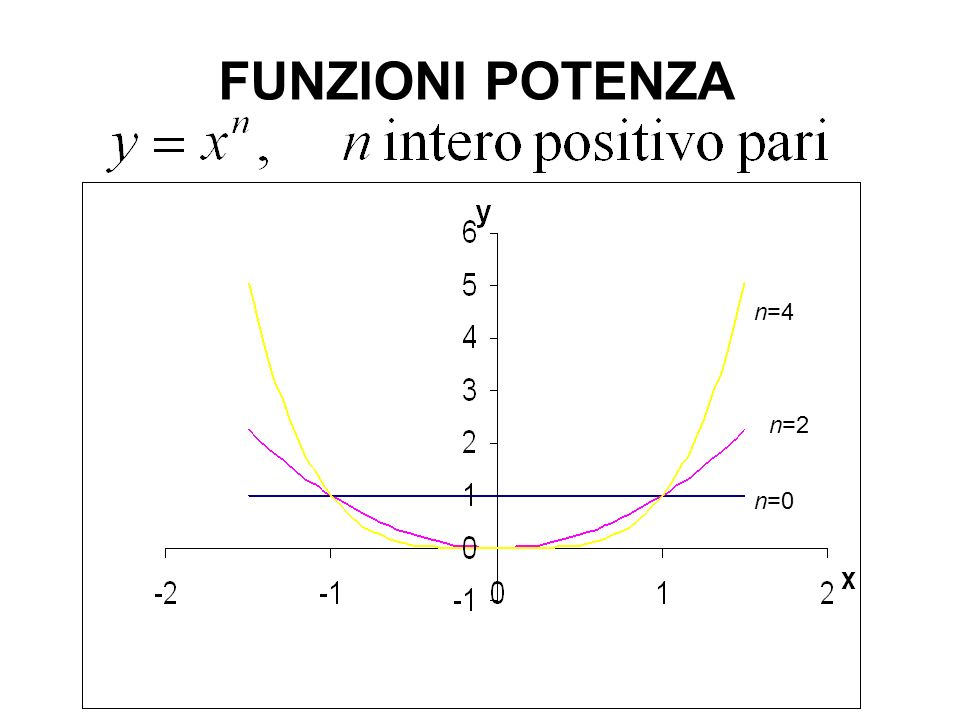FUNZIONI POTENZA n=1 n=3 n=5
